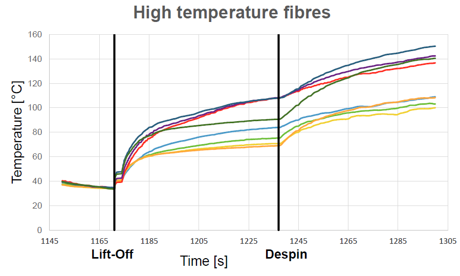 High Temperature FBG Sensors